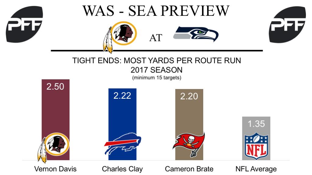Vernon Davis, Washington Redskins, tight end