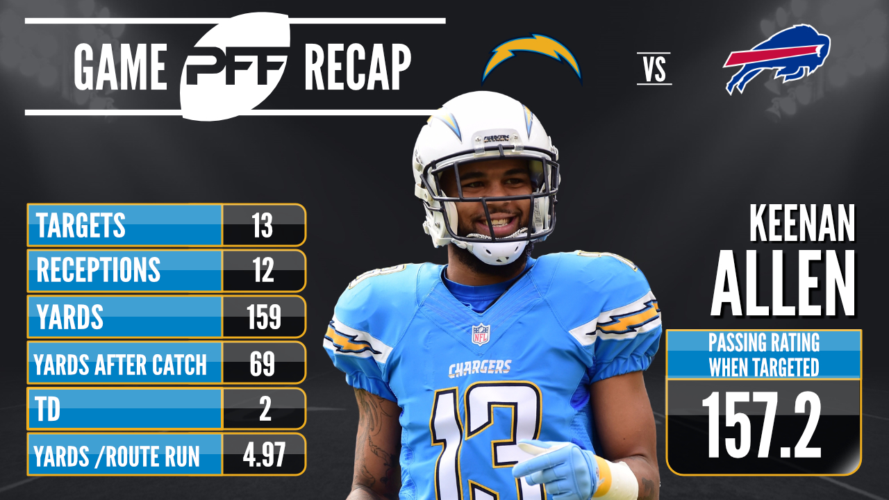 Los Angeles Chargers WR Keenan Allen