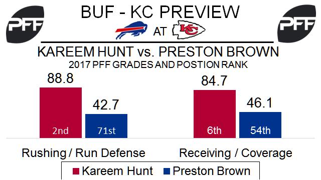 Kareem Hunt, running back, Kansas City Chiefs