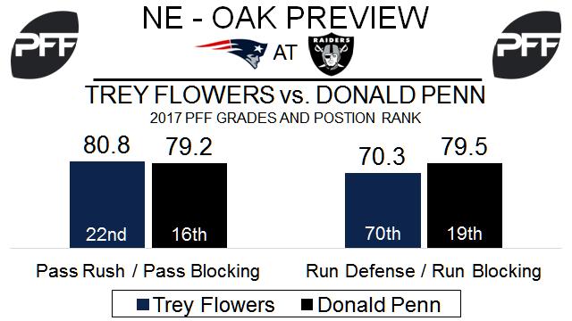 Donald Penn, tackle, Oakland Raiders