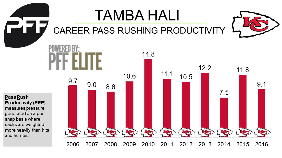 Tamba Hali, edge defender, Kansas City Chiefs