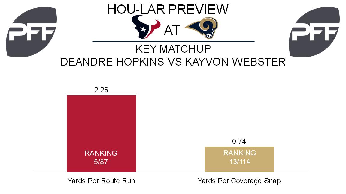 DeAndre Hopkins, wide receiver, Houston Texans