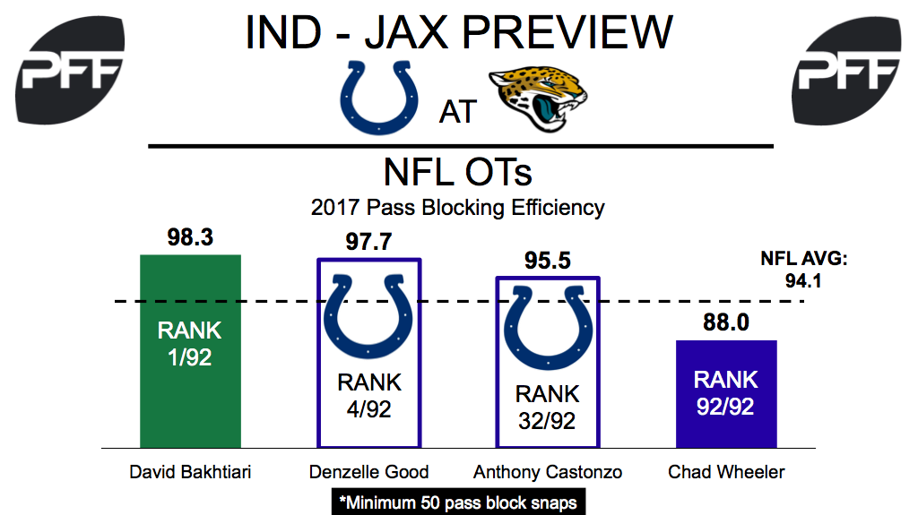 Indianaplois Colts Tackles. pass-blocking efficiency