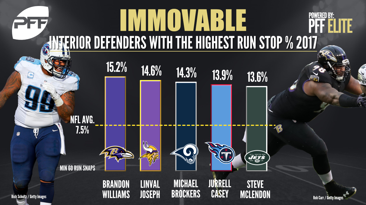 Ranking the NFL's top interior defenders through Week 9