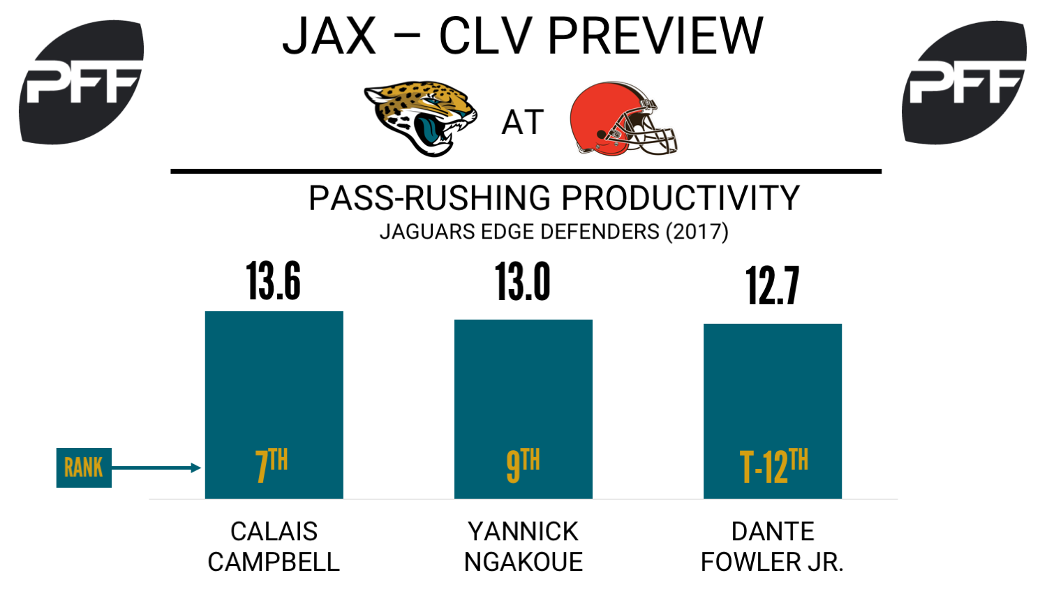 Jacksonville Jaguars, edge defender, pass rushing productivity