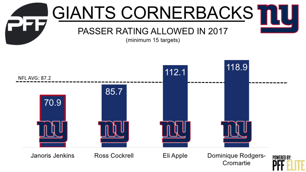 Giants cornerbacks, New York Giants