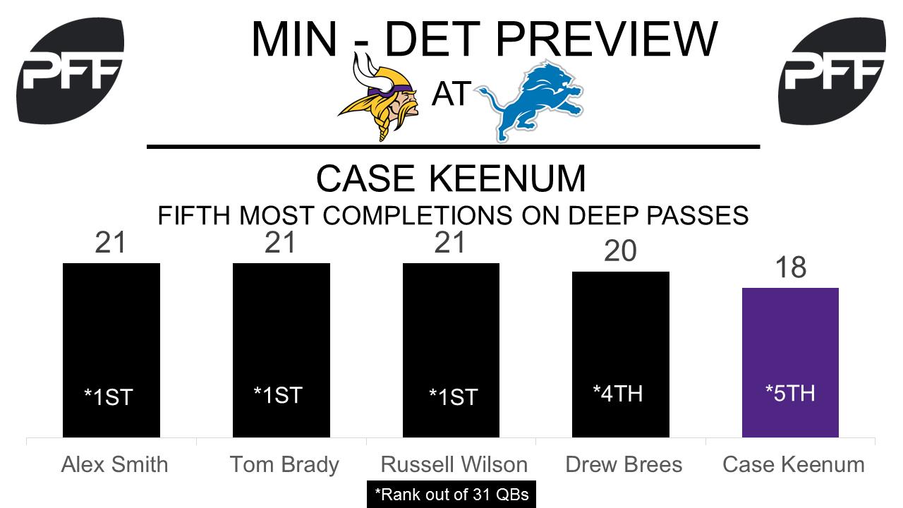 Case Keenum, quarterback, Minnesota Vikings