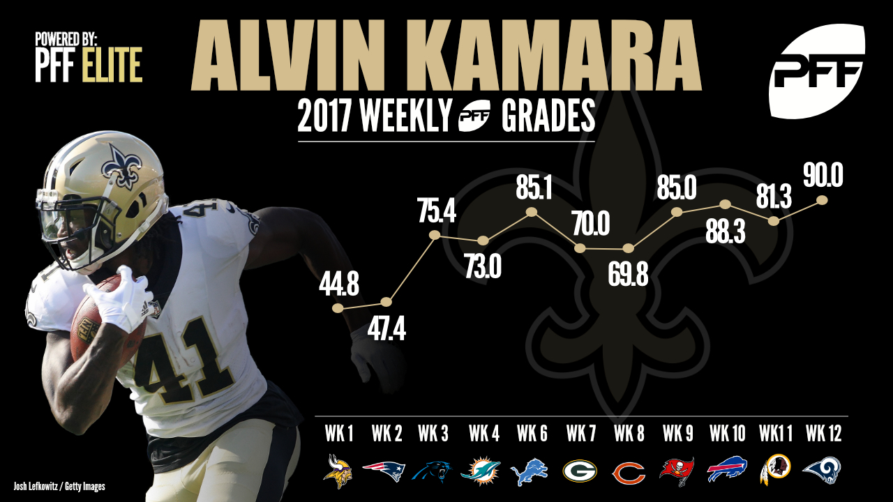 New Orleans Saints RB Alvin Kamara