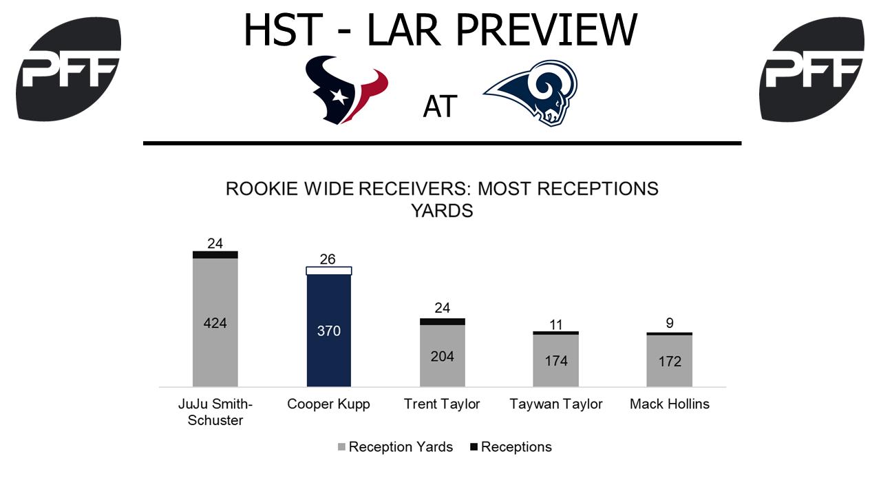 Cooper Kupp, wide receiver, Los Angeles Rams