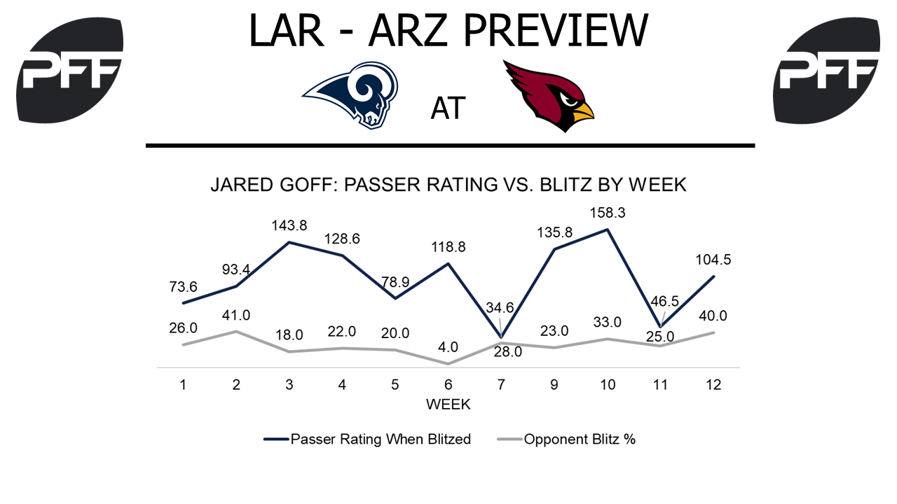 Jared Goff, quarterback, Los Angeles Rams
