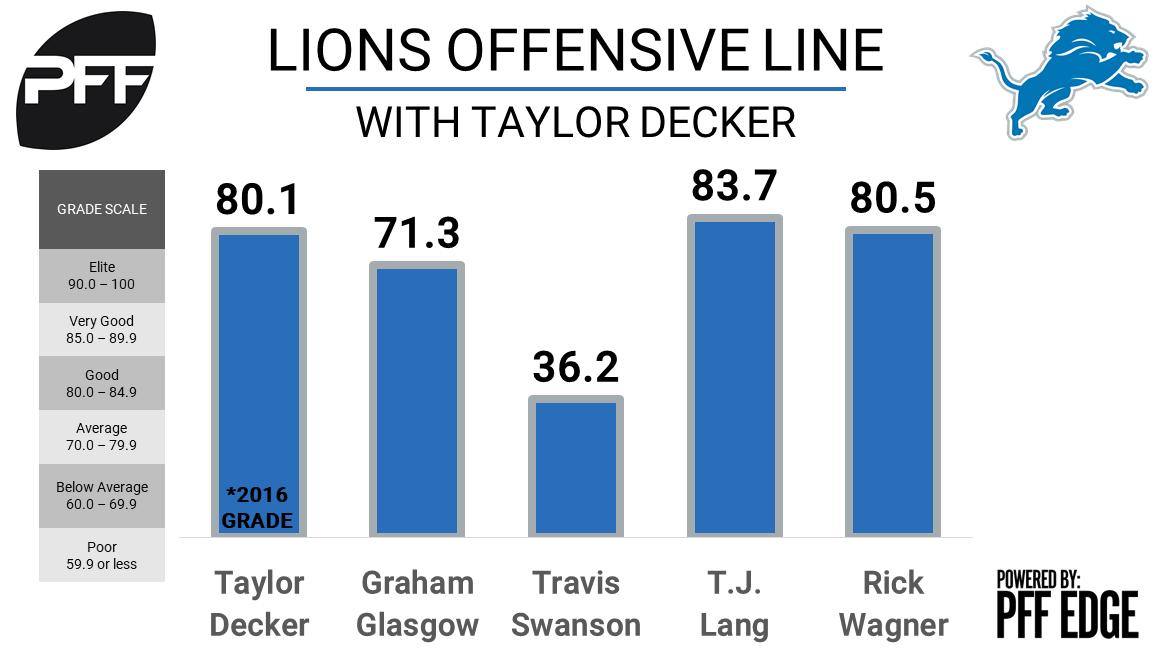 Detroit Lions offensive line