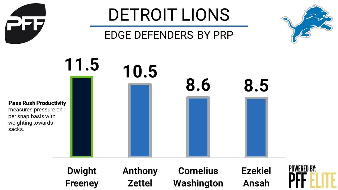 Lions awarded DE Dwight Freeney via waivers from Seattle