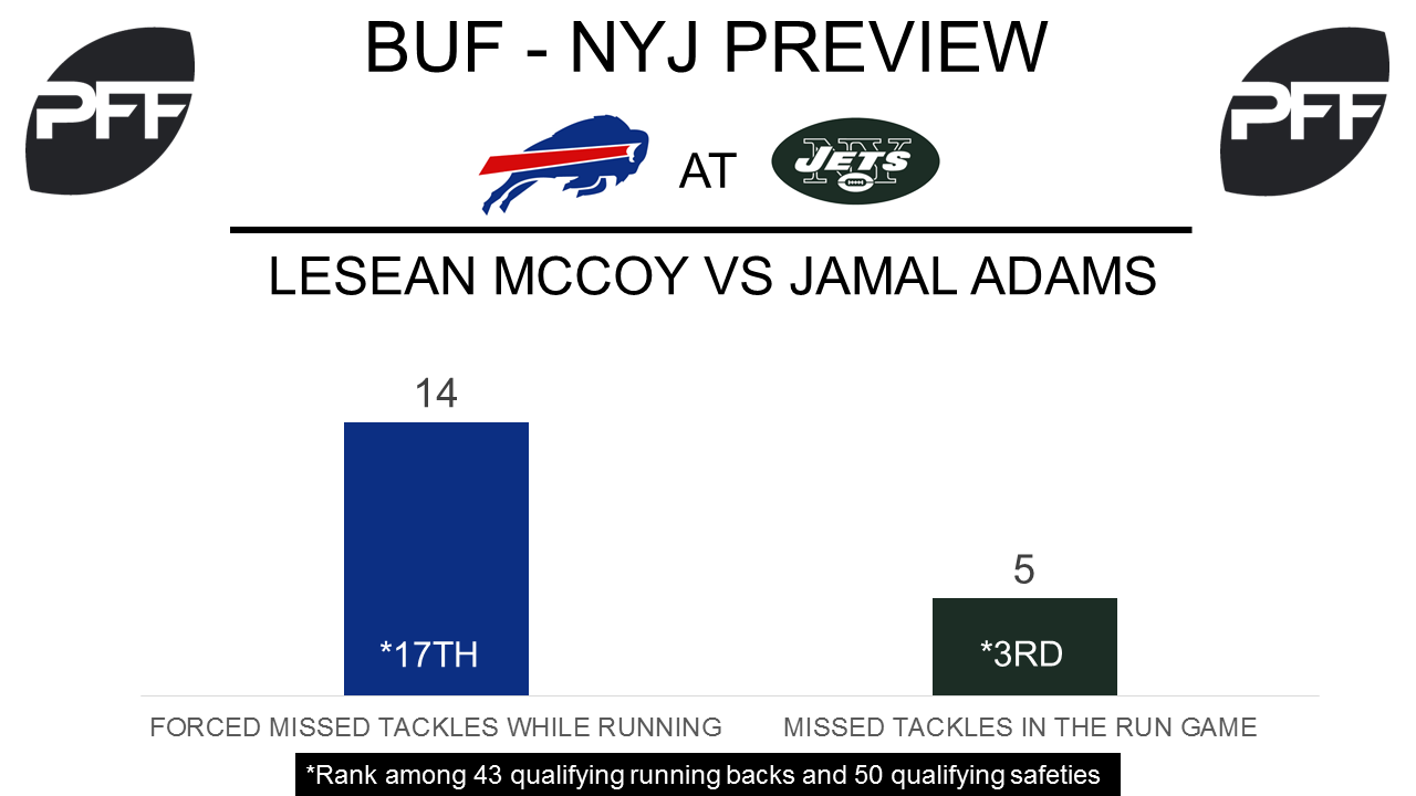 LeSean McCoy, running back, Buffalo Bills
