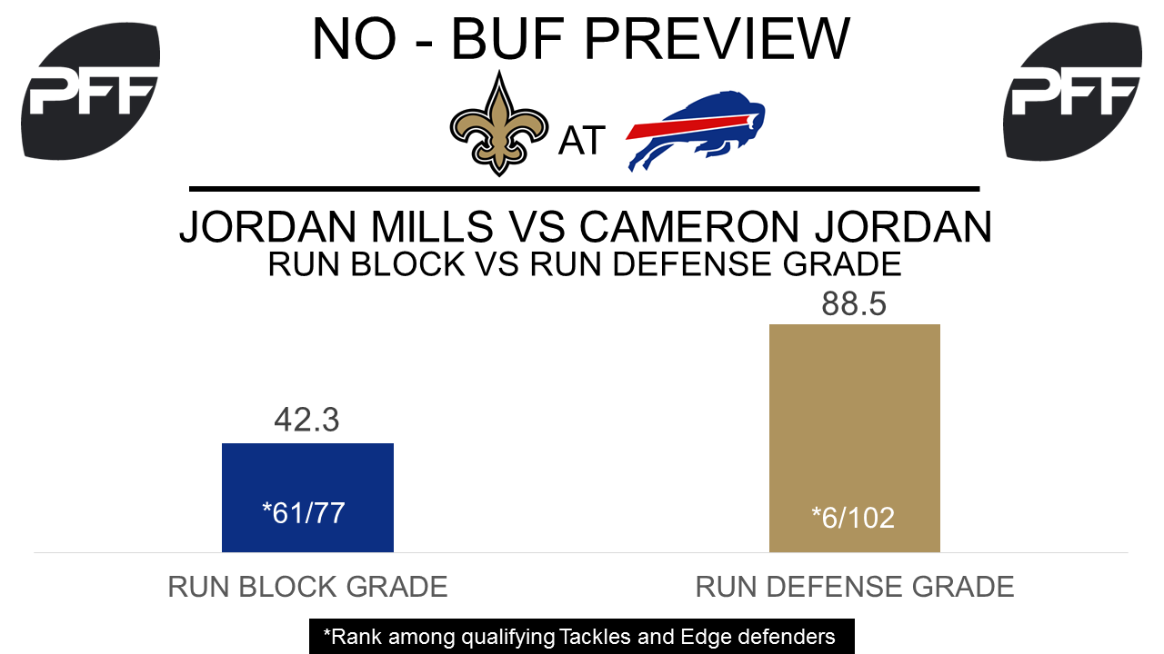 Jordan Mills, tackle, Buffalo Bills