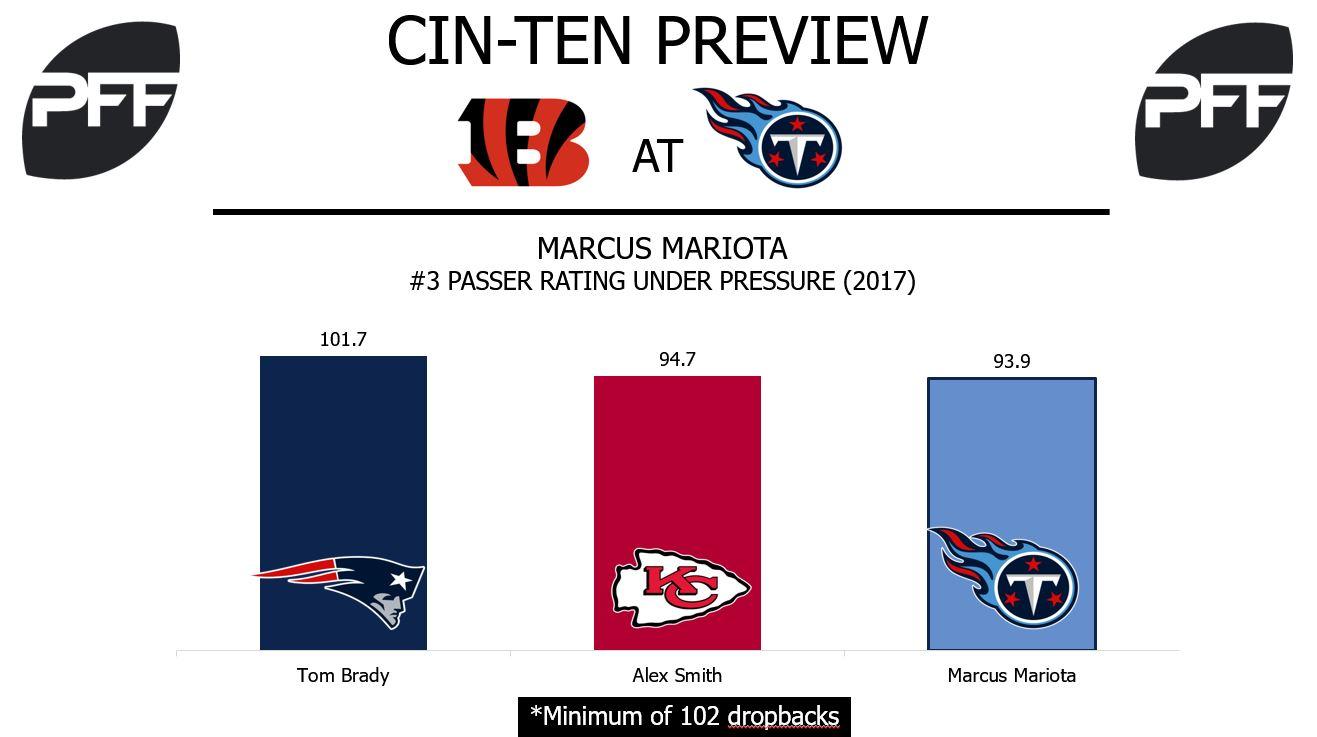 Marcus Mariota, Tennessee Titans, quarterback