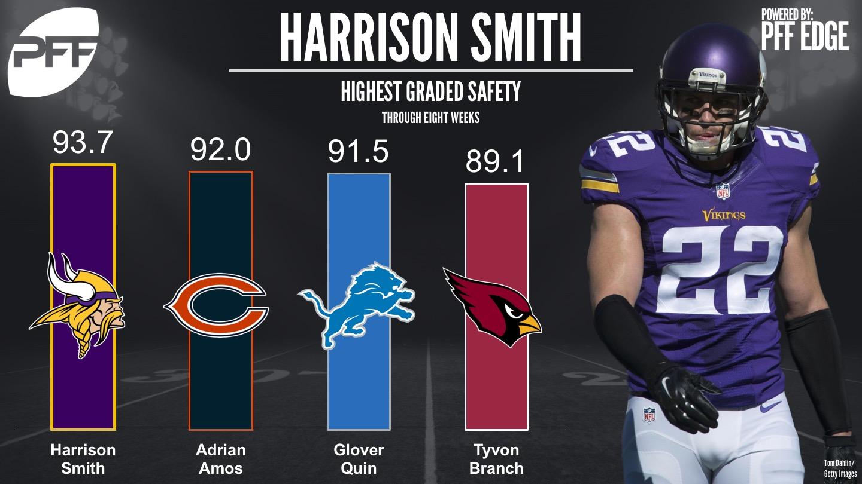 Top graded NFL safeties through Week 8