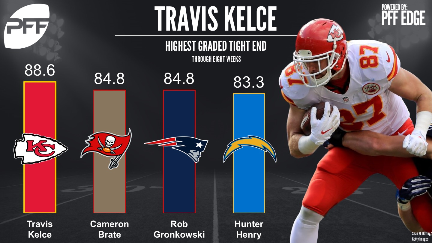 Predicting all 32 NFL teams wins and losses through the mid-way point of the season - Kansas City Chiefs TE Travis Kelce
