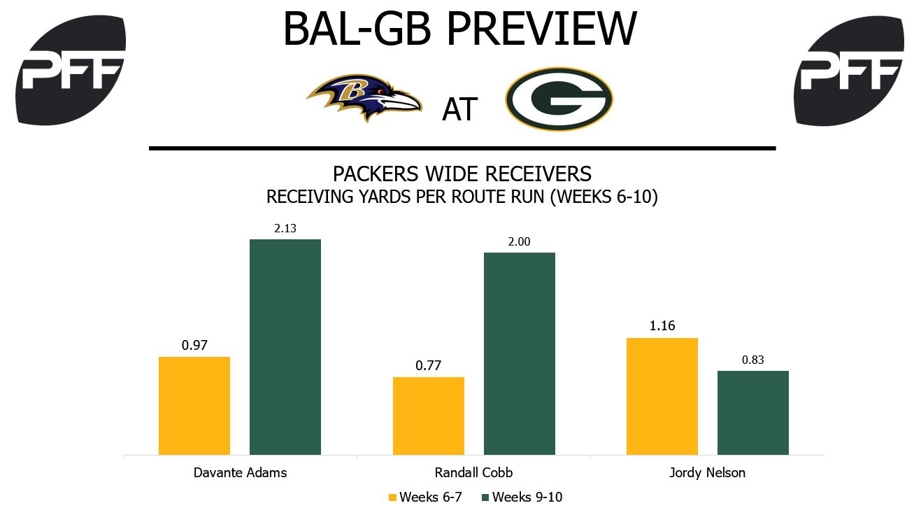 Green Bay Packers, wide receivers, yards per route run