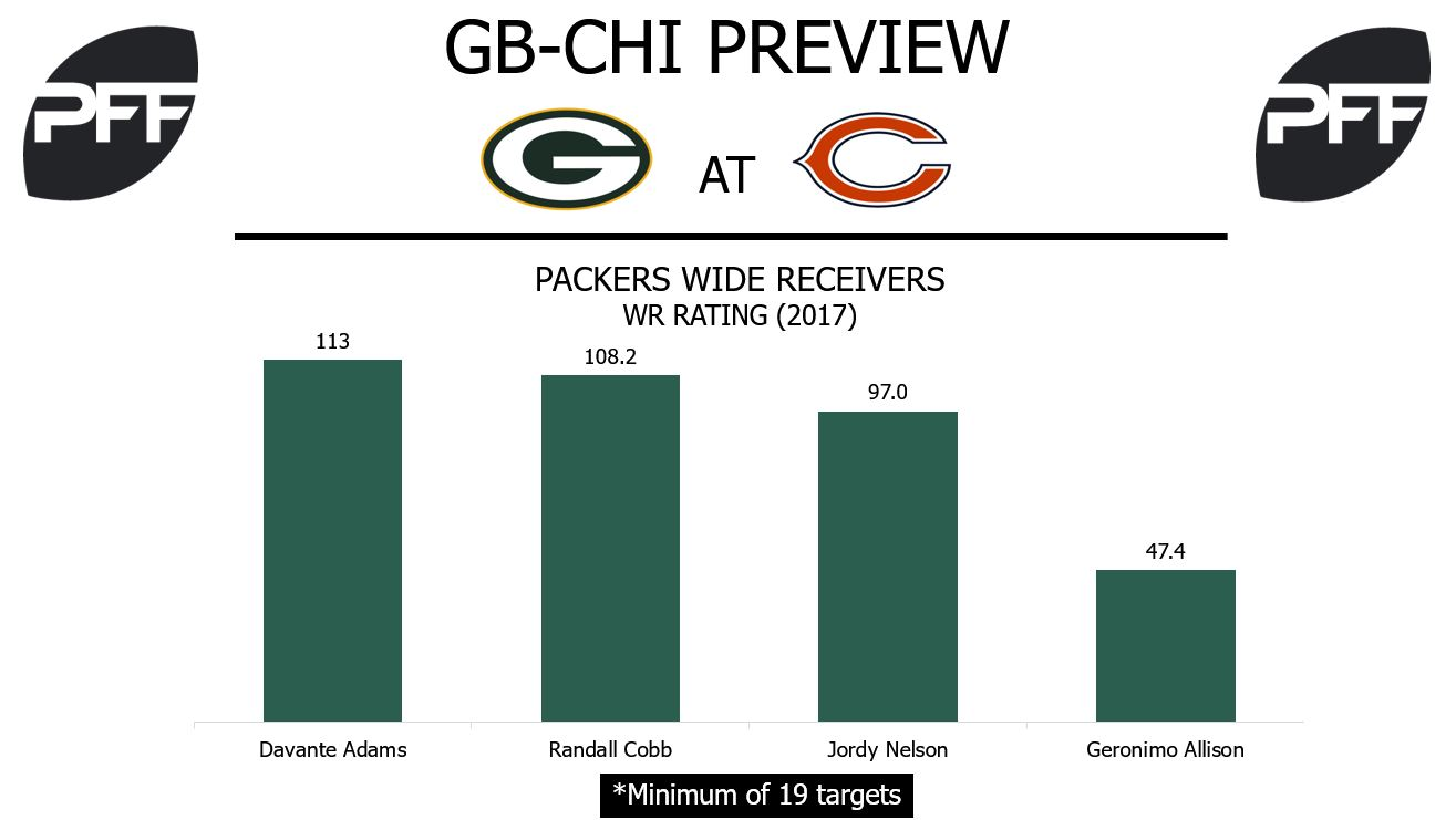 Packers wide receivers, wide receiver rating