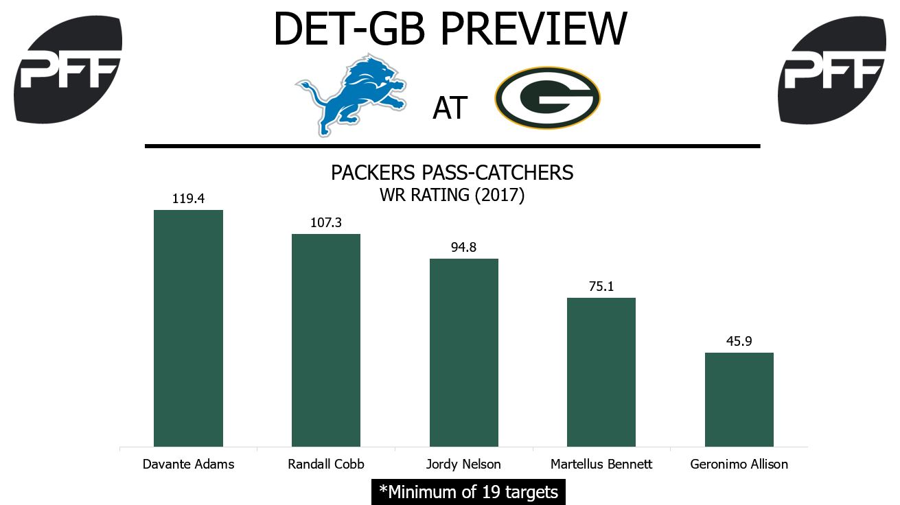 Packers wide recievers, wide receiver rating