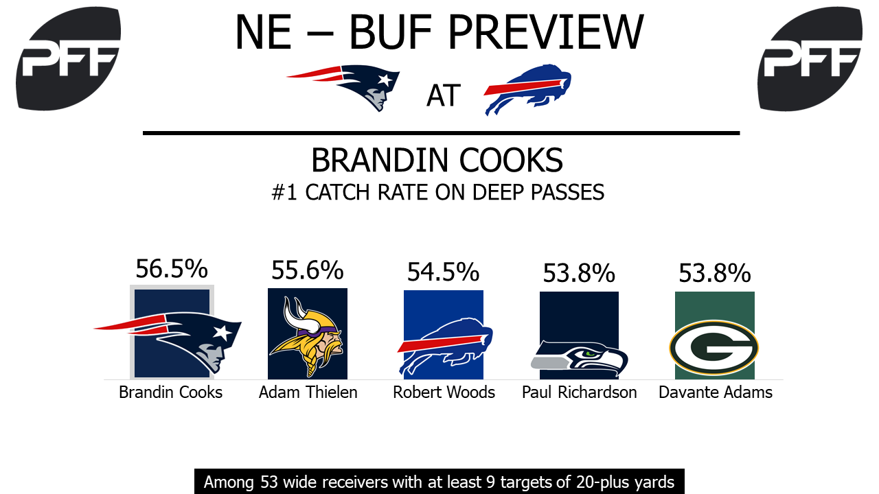 Brandin Cooks, wide receiver, New England Patriots