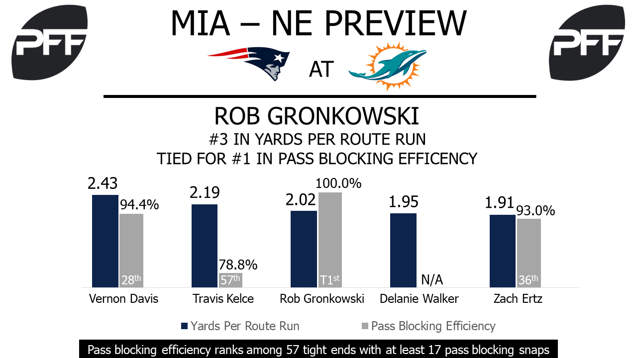 Rob Gronkowski, tight end, New England Patriots