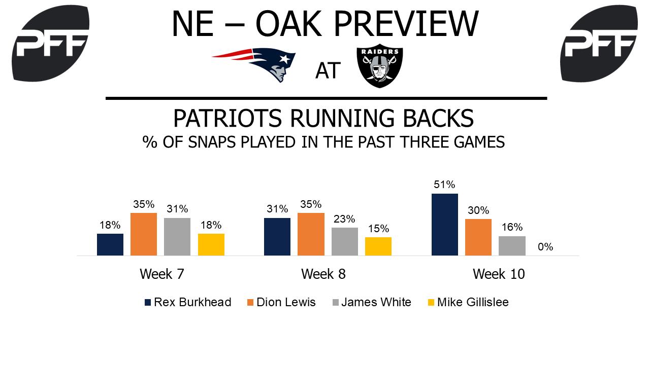 New England Patriots, running backs