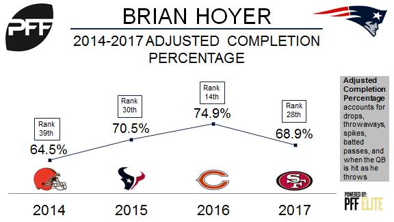 New England Patriots QB Brian Hoyer