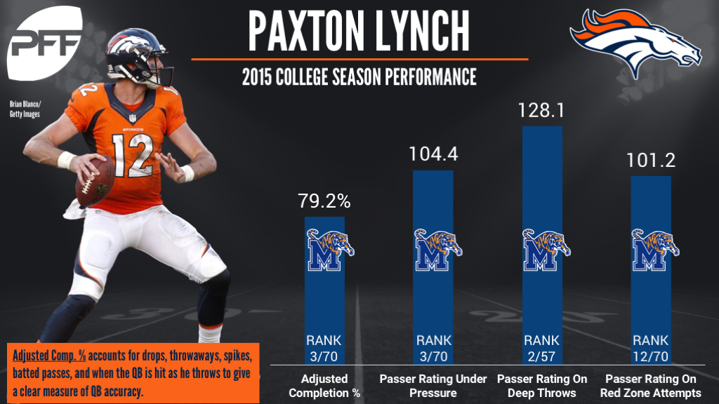 Paxton Lynch, quarterback, Denver Broncos