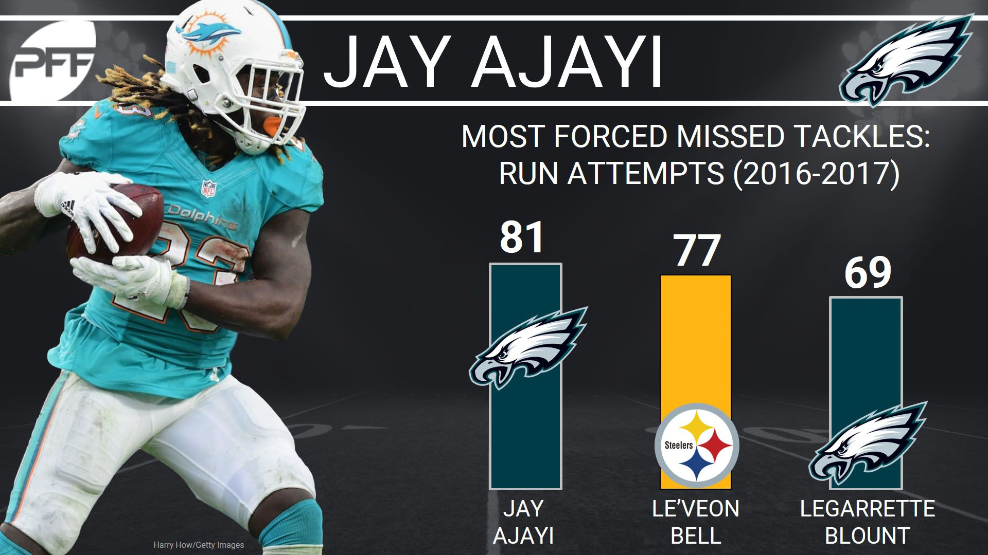 Predicting all 32 NFL teams wins and losses through the mid-way point of the season - Philadelphia Eagles RB Jay Ajayi