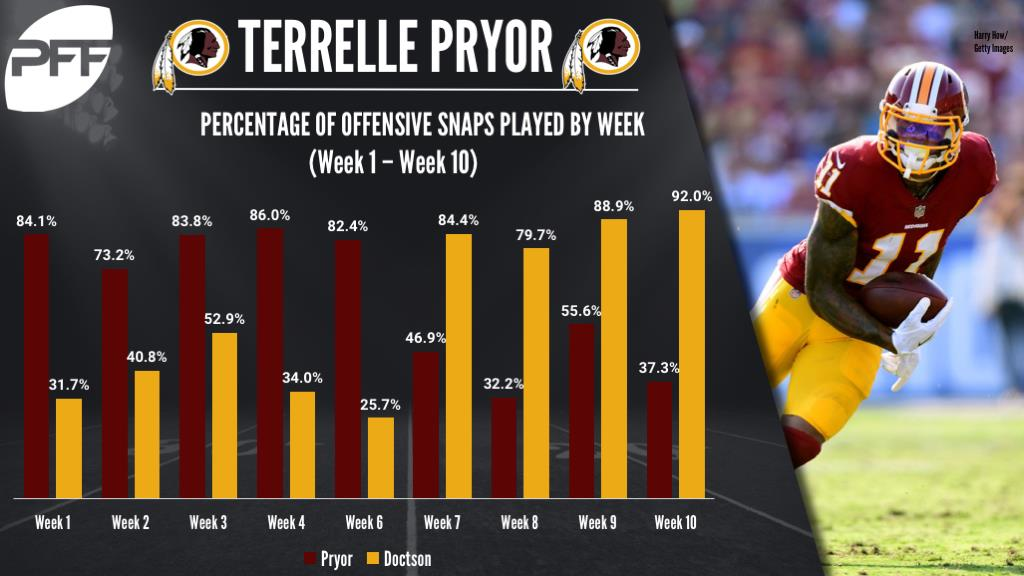 Terrelle Pryor, wide receiver, Washington Redskins