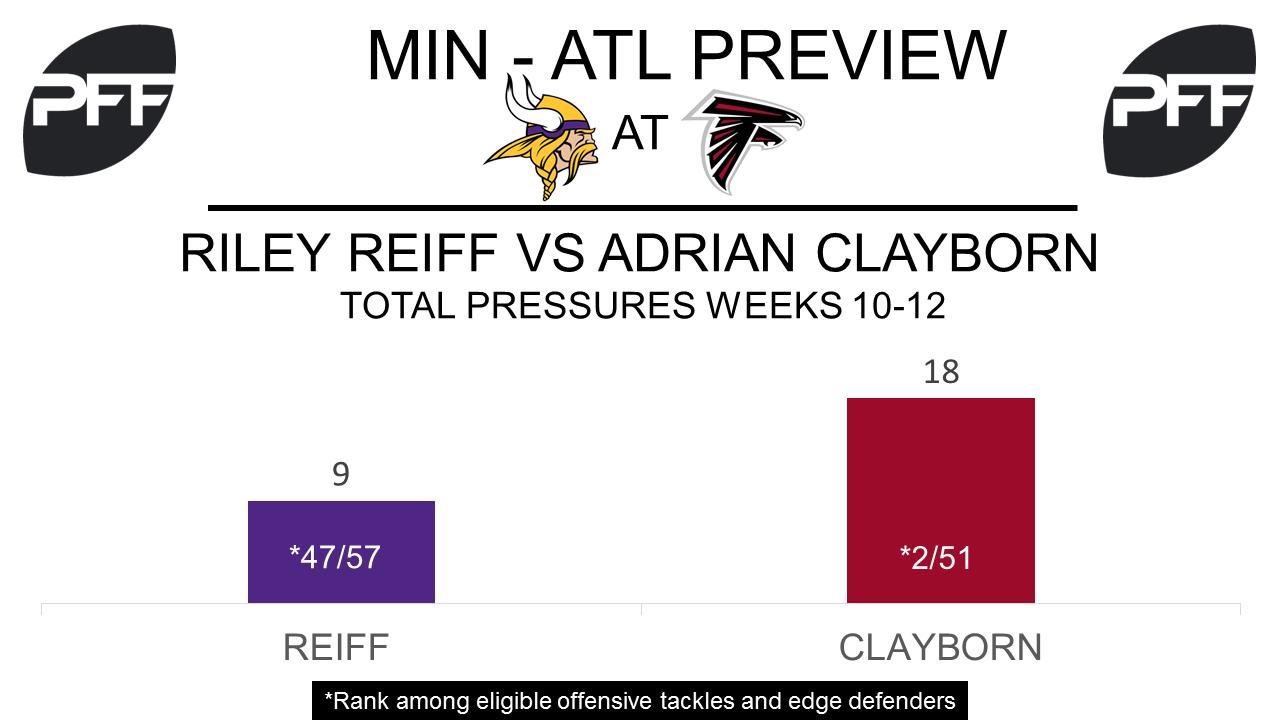 Riley Reiff, tackle, Minnesota Vikings