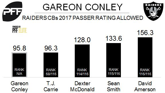 Oakland Raiders cornerbacks, passer rating allowed