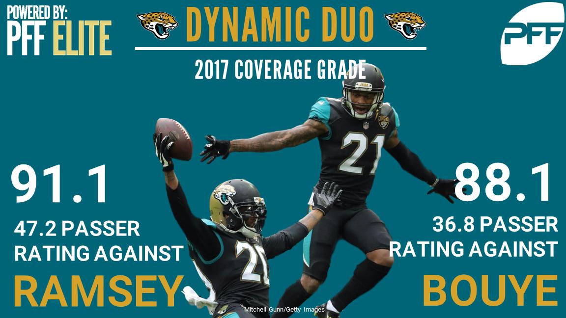 Jacksonville Jaguars CBs Jalen Ramsey & A.J. Bouye