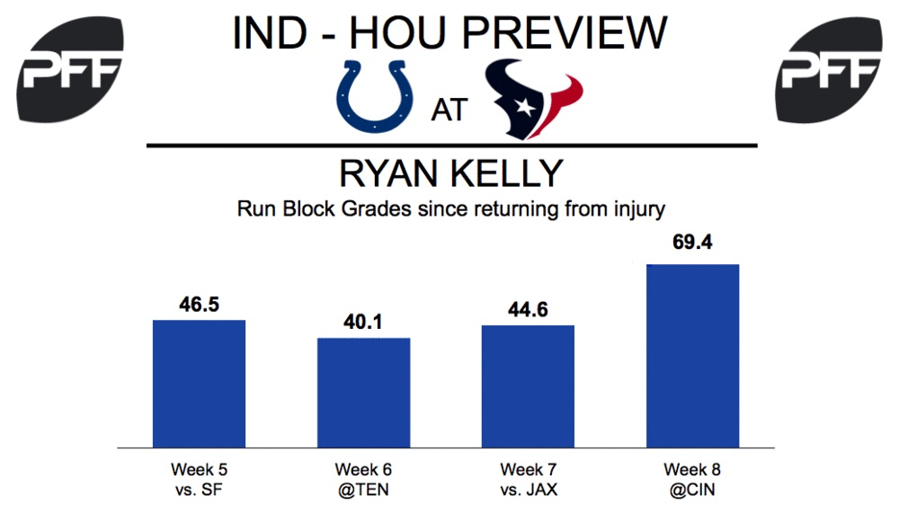 Ryan Kelly, center, Indianapolis Colts
