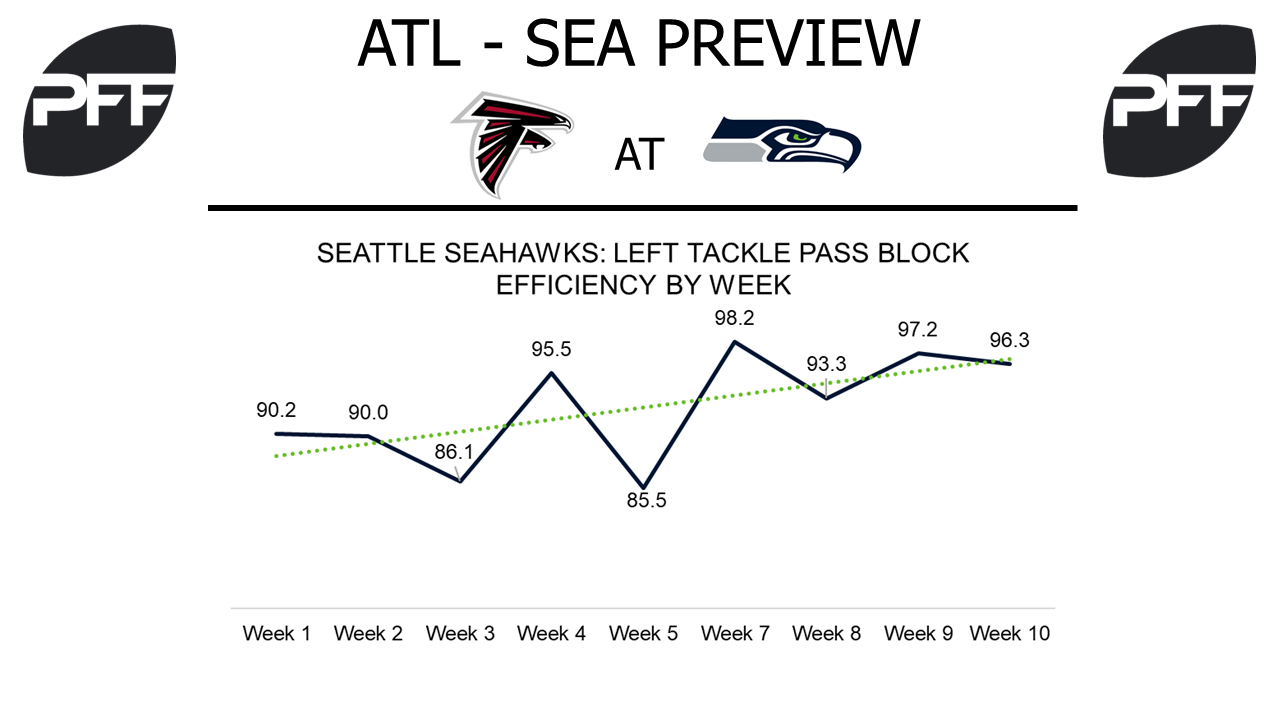 Seattle Seahawks, pass blocking efficiency