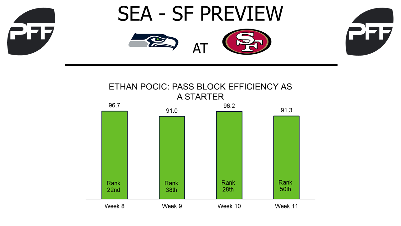 Ethan Pocic, guard, Seattle Seahawks