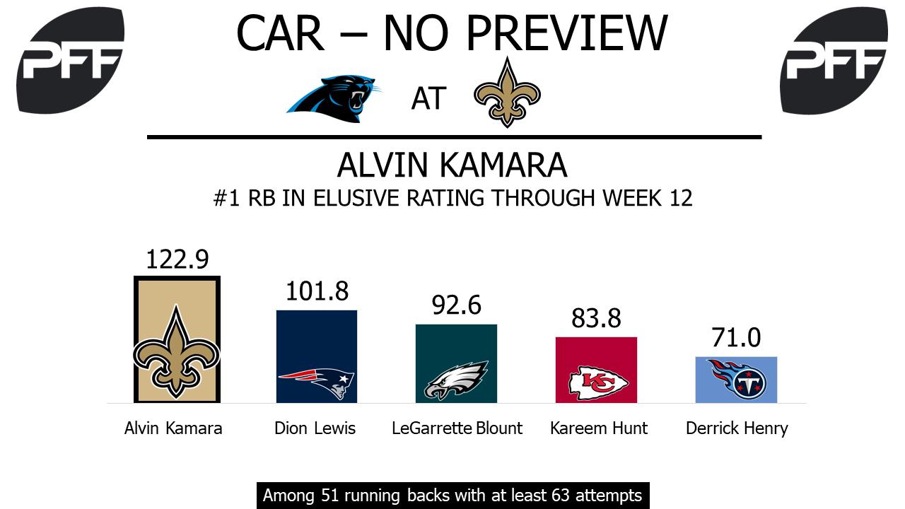 Alvin Kamara, running back, New Orleans Saints