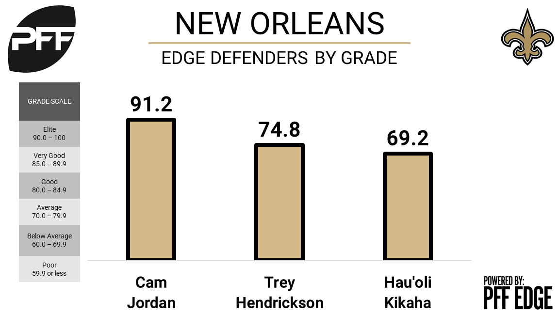New Orleans Saints edge defenders, overall grade