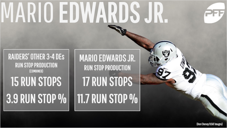 Oakland Raiders edge Mario Edwards