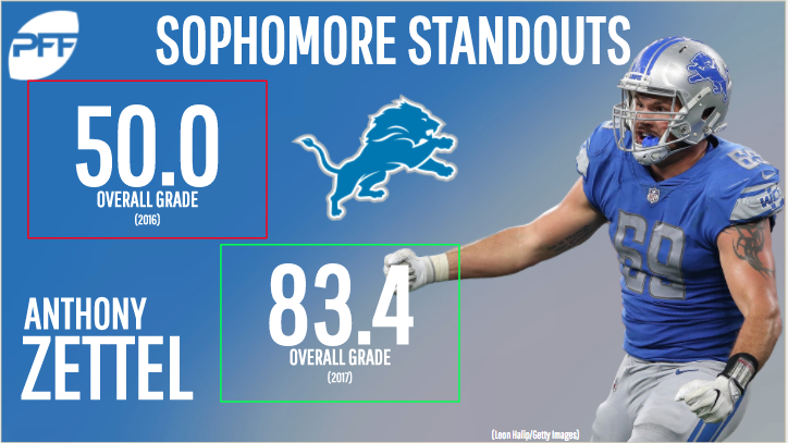 Second-year NFL standouts - Anthony Zettel