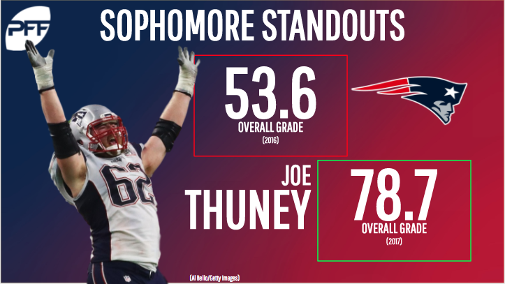 Second-year NFL standouts - Joe Thuney