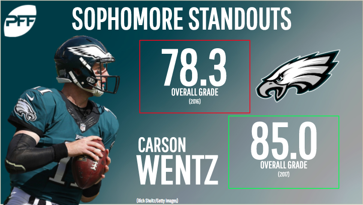 Second-year NFL standouts - Carson Wentz