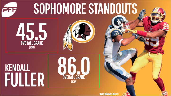 Second-year NFL standouts - Kendall Fuller