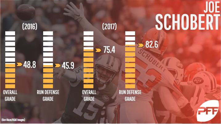 Cleveland Browns LB Joe Schobert