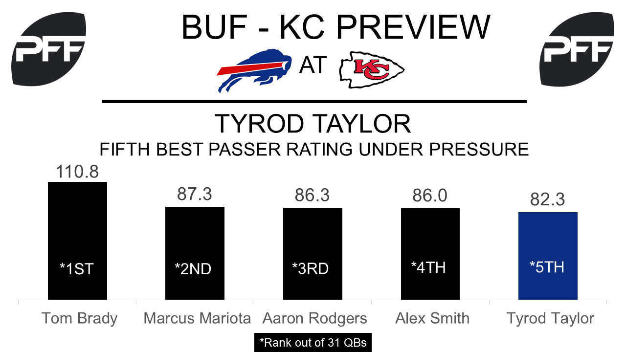 Tyrod Taylor, quarterback, Buffalo Bills