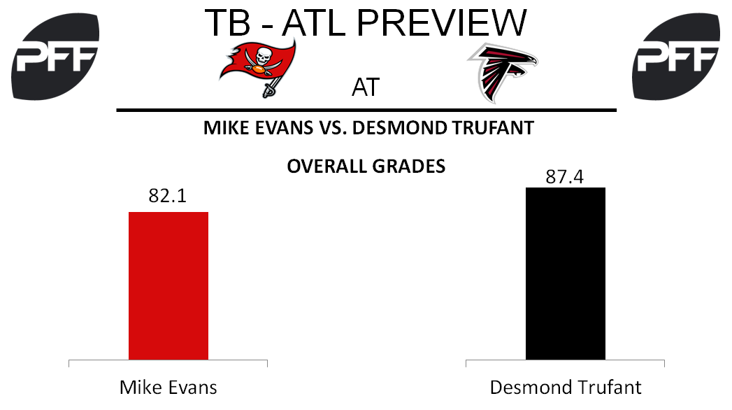 Mike Evans, wide receiver, Tampa Bay Buccaneers