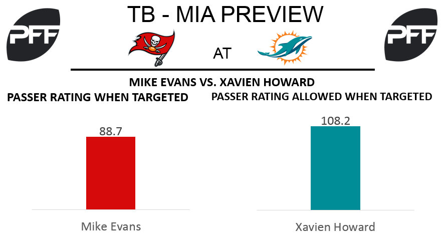 Mike Evans, wide reciever, passer rating when targeted