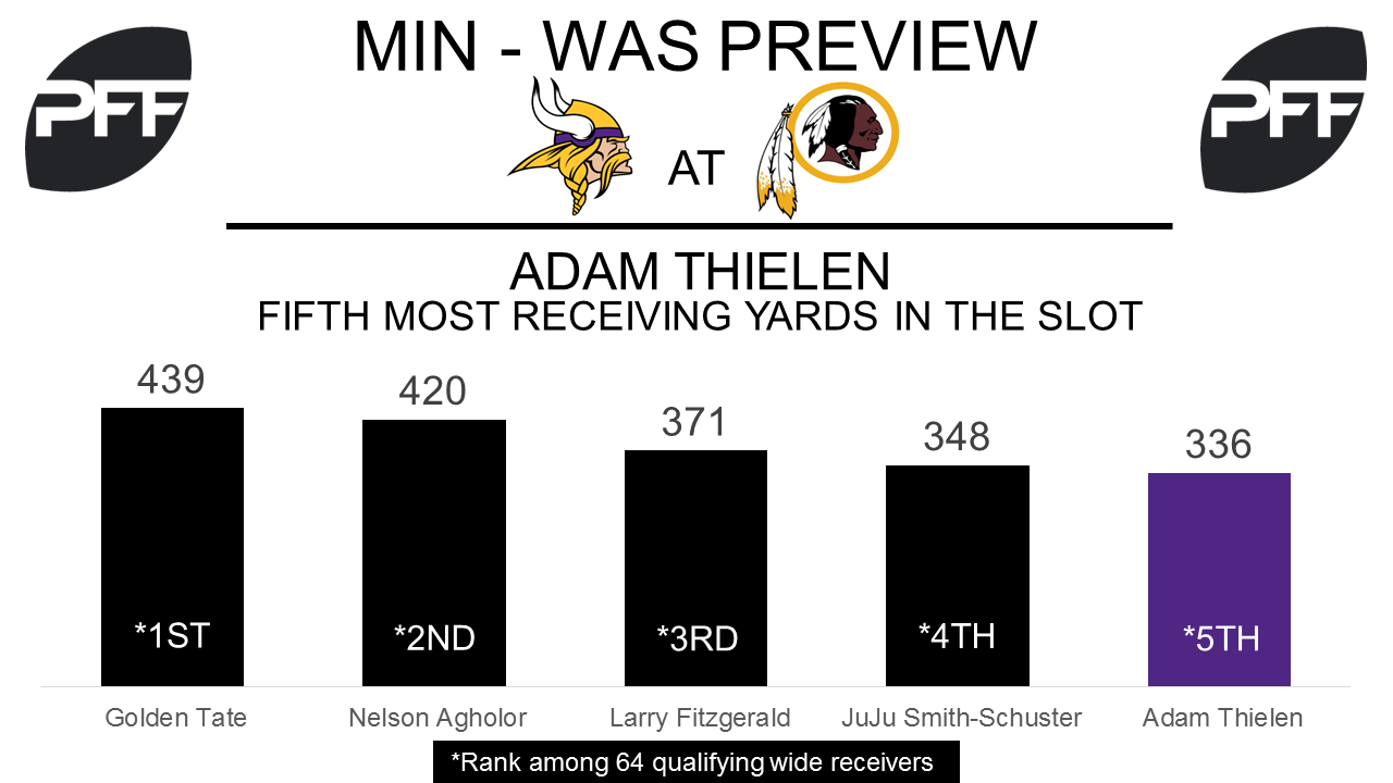 Adam Thielen, wide receiver, Minnesota Vikings