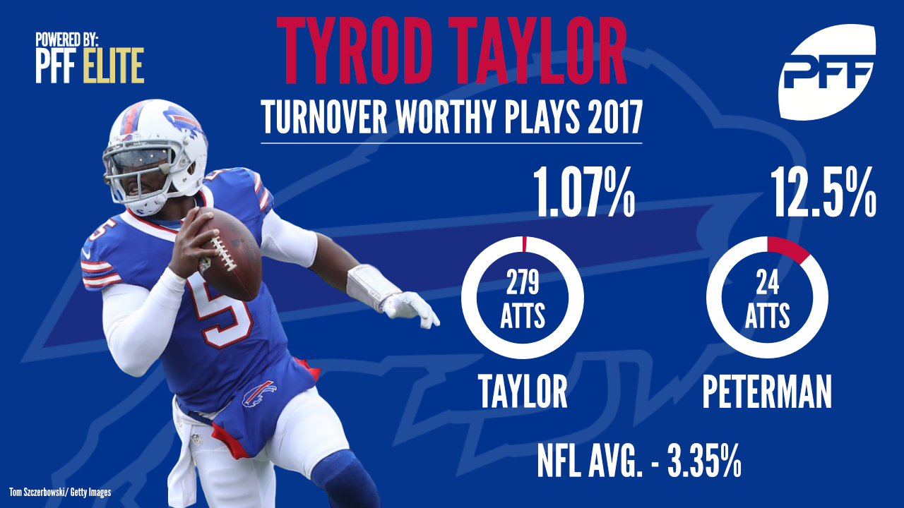 Buffalo Bills QB Tyrod Taylor